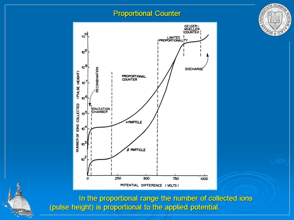 In the proportional range the number of collected ions (pulse height) is proportional to the applied potential.