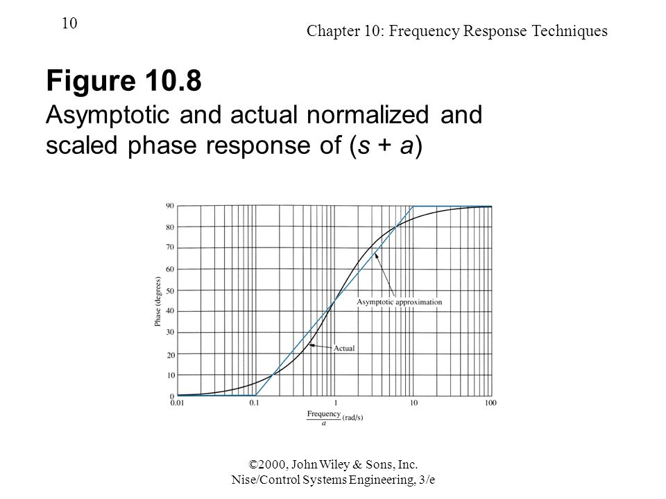 Chapter 10: Frequency Response Techniques 10 ©2000, John Wiley & Sons, Inc.