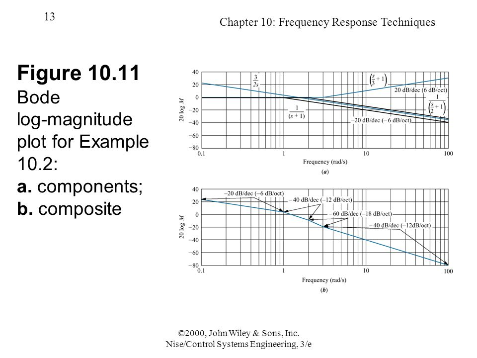 Chapter 10: Frequency Response Techniques 13 ©2000, John Wiley & Sons, Inc.