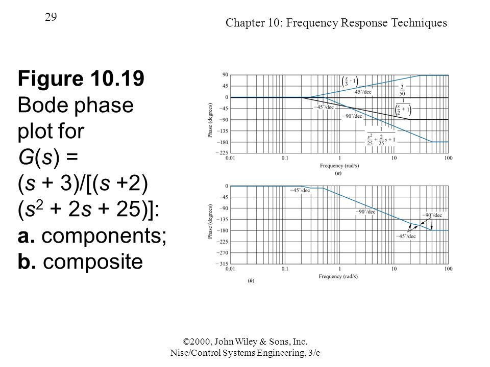 Chapter 10: Frequency Response Techniques 29 ©2000, John Wiley & Sons, Inc.