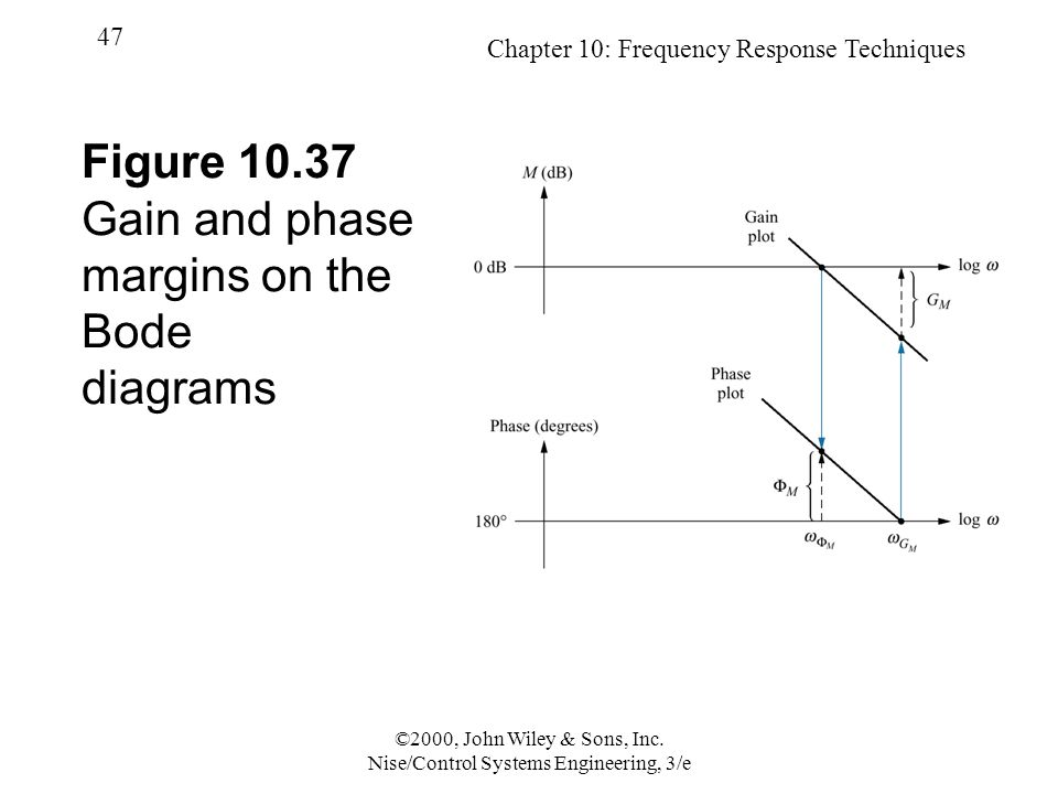 Chapter 10: Frequency Response Techniques 47 ©2000, John Wiley & Sons, Inc.