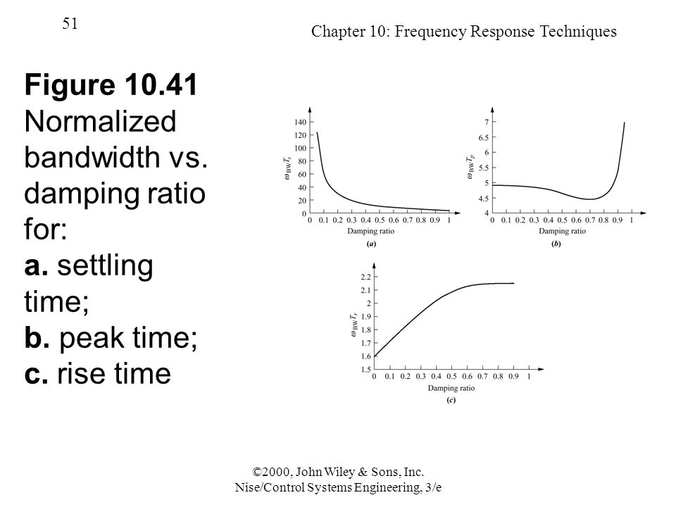 Chapter 10: Frequency Response Techniques 51 ©2000, John Wiley & Sons, Inc.