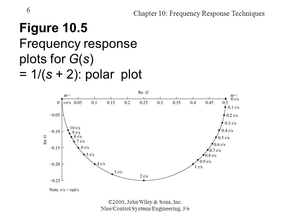 Chapter 10: Frequency Response Techniques 6 ©2000, John Wiley & Sons, Inc.