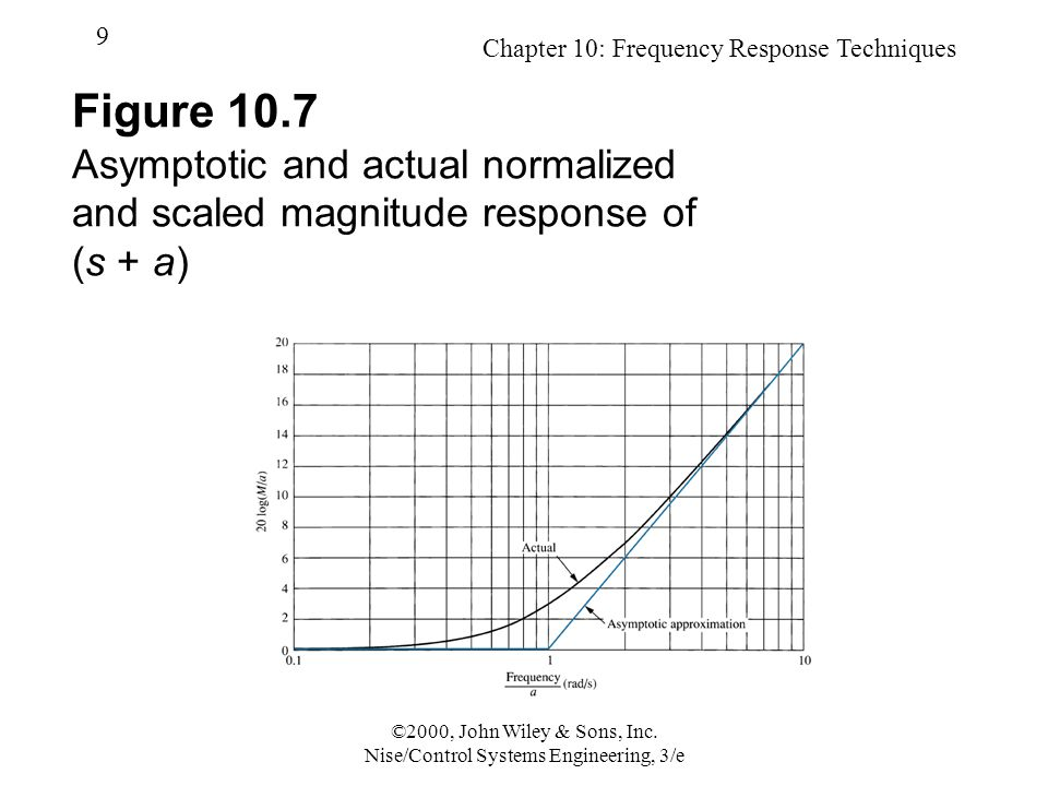 Chapter 10: Frequency Response Techniques 9 ©2000, John Wiley & Sons, Inc.