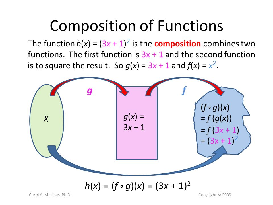 Composition of Functions The function h(x) = (3x + 1) 2 is the composition combines two functions.