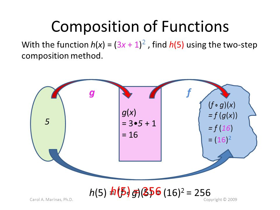 Composition of Functions With the function h(x) = (3x + 1) 2, find h(5) using the two-step composition method.