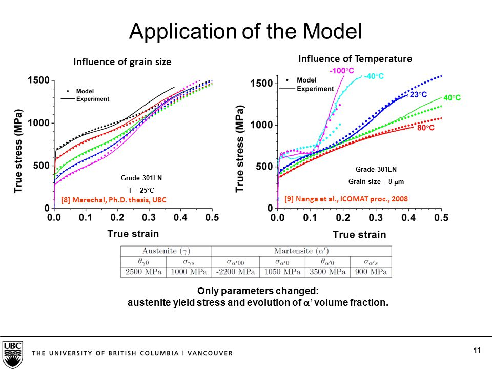 11 Application of the Model Influence of grain size Need adjustment of   '0 [8] Marechal, Ph.D. thesis, UBC Only parameters changed: austenite yield