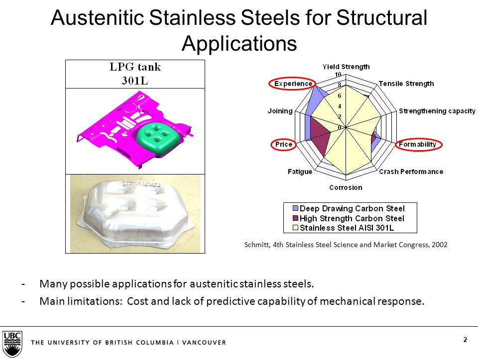 2 Austenitic Stainless Steels for Structural Applications -Many possible applications for austenitic stainless steels. -Main limitations: Cost and lac