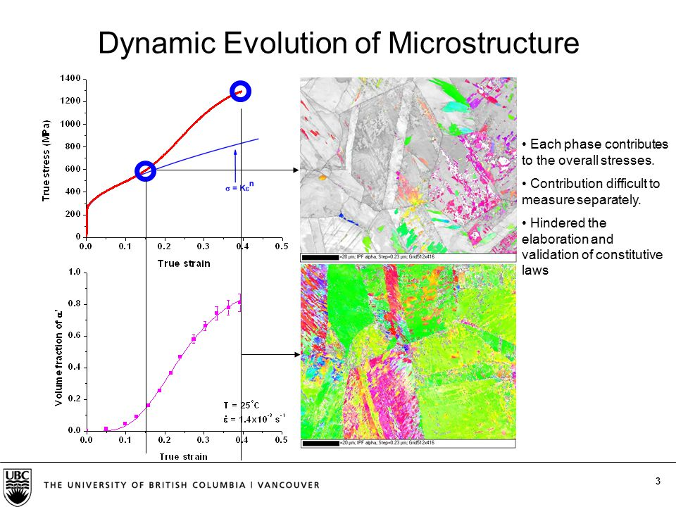 3 Dynamic Evolution of Microstructure Each phase contributes to the overall stresses. Contribution difficult to measure separately. Hindered the elabo