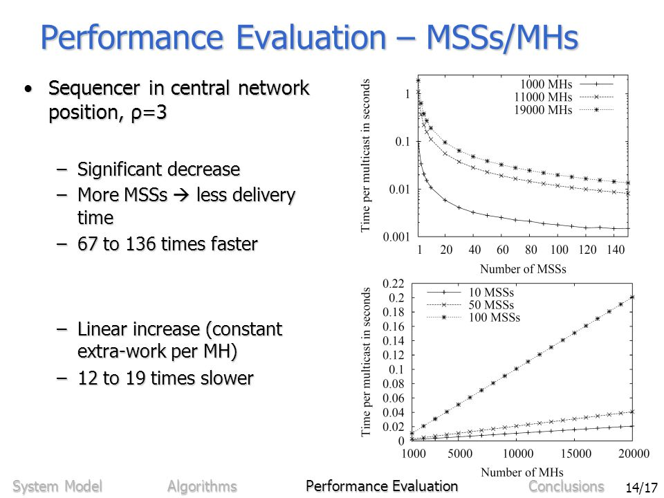 Sven Bittner - Ordering in Mobile Networks Using Integrated Sequencers 14/17 Performance Evaluation – MSSs/MHs Sequencer in central network position, ρ=3Sequencer in central network position, ρ=3 –Significant decrease –More MSSs  less delivery time –67 to 136 times faster –Linear increase (constant extra-work per MH) –12 to 19 times slower System Model Algorithms Performance Evaluation Conclusions