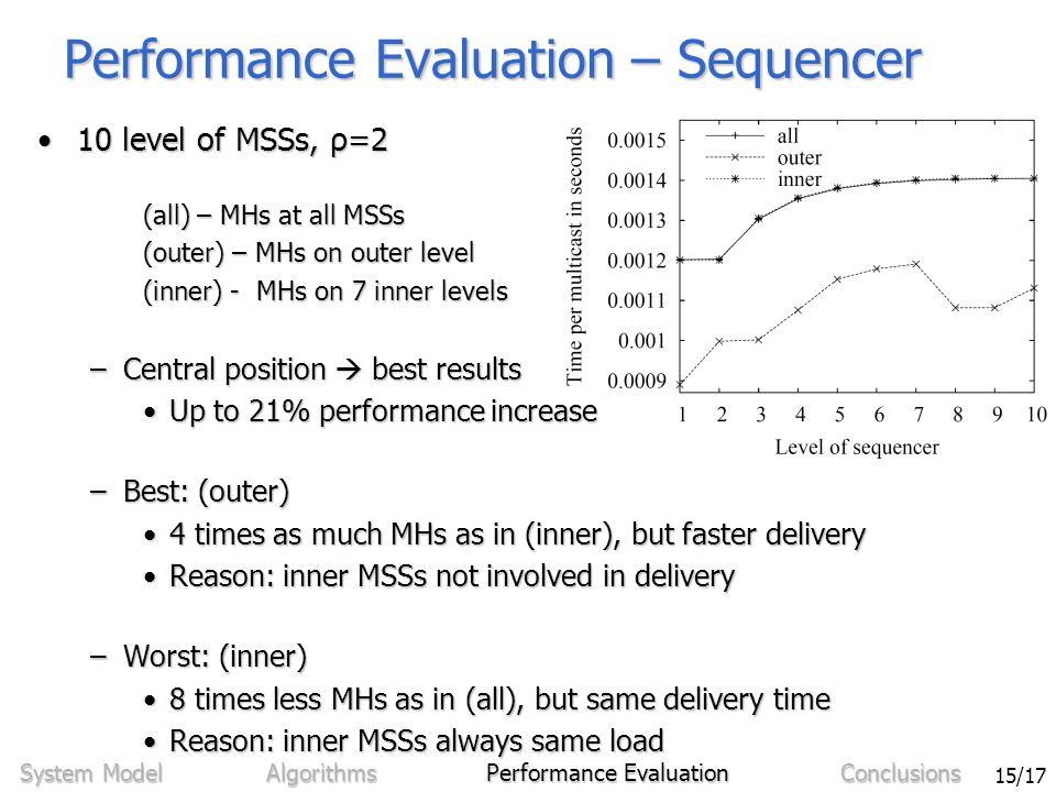 Sven Bittner - Ordering in Mobile Networks Using Integrated Sequencers 15/17 Performance Evaluation – Sequencer 10 level of MSSs, ρ=210 level of MSSs, ρ=2 (all) – MHs at all MSSs (outer) – MHs on outer level (inner) - MHs on 7 inner levels –Central position  best results Up to 21% performance increaseUp to 21% performance increase –Best: (outer) 4 times as much MHs as in (inner), but faster delivery4 times as much MHs as in (inner), but faster delivery Reason: inner MSSs not involved in deliveryReason: inner MSSs not involved in delivery –Worst: (inner) 8 times less MHs as in (all), but same delivery time8 times less MHs as in (all), but same delivery time Reason: inner MSSs always same loadReason: inner MSSs always same load System Model Algorithms Performance Evaluation Conclusions