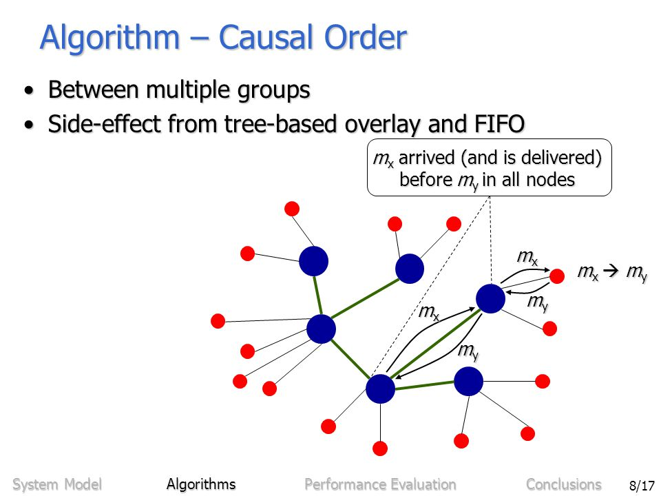 Sven Bittner - Ordering in Mobile Networks Using Integrated Sequencers 8/17 Algorithm – Causal Order Between multiple groupsBetween multiple groups Side-effect from tree-based overlay and FIFOSide-effect from tree-based overlay and FIFO System Model Algorithms Performance Evaluation Conclusions mxmxmxmx mxmxmxmx mymymymy mymymymy mx  mymx  mymx  mymx  my m x arrived (and is delivered) before m y in all nodes