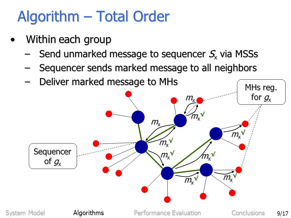 Sven Bittner - Ordering in Mobile Networks Using Integrated Sequencers 9/17 Algorithm – Total Order Within each groupWithin each group –Send unmarked