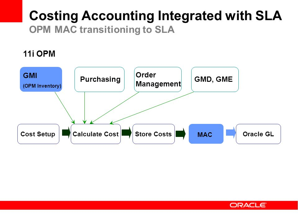 Cost SetupCalculate CostStore Costs MAC Oracle GL GMI (OPM Inventory) PurchasingGMD, GME Order Management 11i OPM Costing Accounting Integrated with S