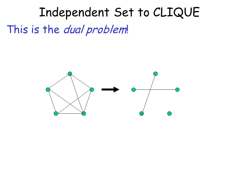 Independent Set to CLIQUE This is the dual problem!