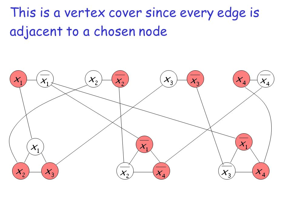 This is a vertex cover since every edge is adjacent to a chosen node