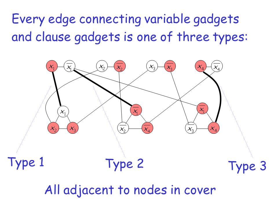 Every edge connecting variable gadgets and clause gadgets is one of three types: Type 1 Type 2 Type 3 All adjacent to nodes in cover