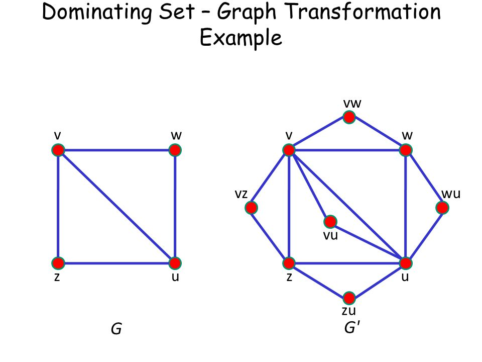 Dominating Set – Graph Transformation Example vw zu G wv zu vzwu vw zu vu G