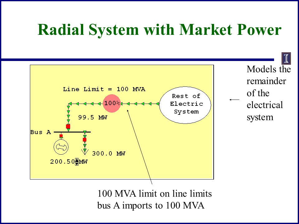 Radial System with Market Power 100 MVA limit on line limits bus A imports to 100 MVA Models the remainder of the electrical system
