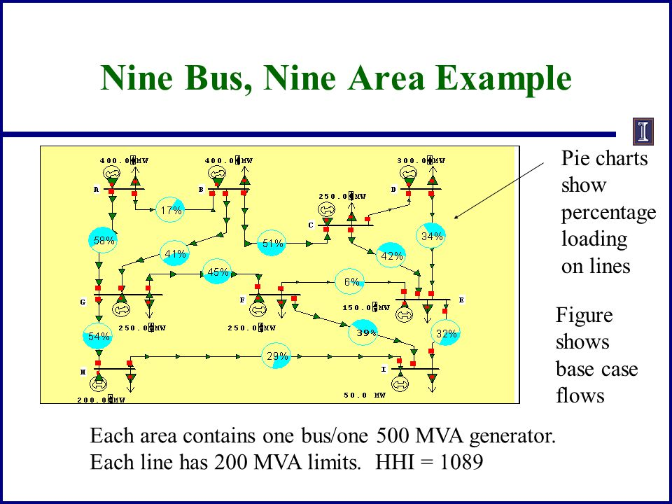 Nine Bus, Nine Area Example Each area contains one bus/one 500 MVA generator. Each line has 200 MVA limits. HHI = 1089 Pie charts show percentage load