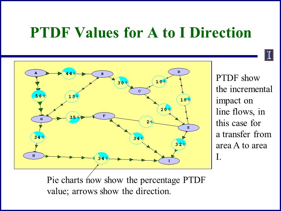PTDF Values for A to I Direction PTDF show the incremental impact on line flows, in this case for a transfer from area A to area I. Pie charts now sho