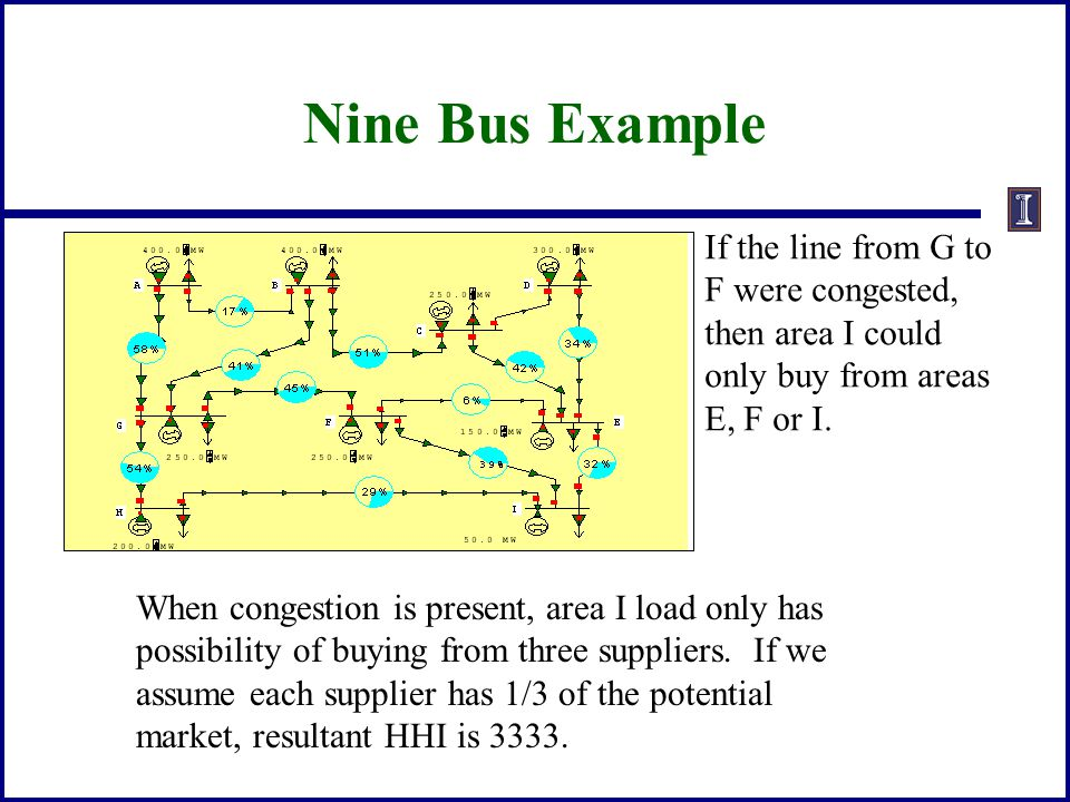 Nine Bus Example If the line from G to F were congested, then area I could only buy from areas E, F or I. When congestion is present, area I load only