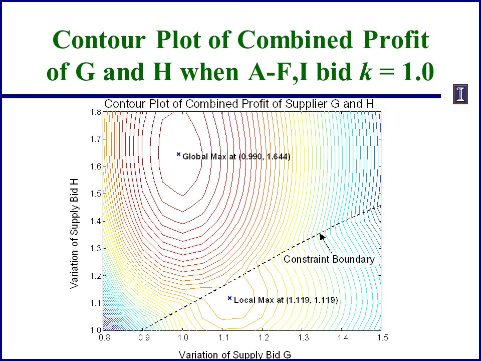 Contour Plot of Combined Profit of G and H when A-F,I bid k = 1.0