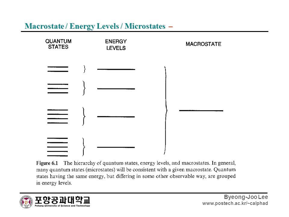 Byeong-Joo Lee www.postech.ac.kr/~calphad Macrostate / Energy Levels / Microstates –