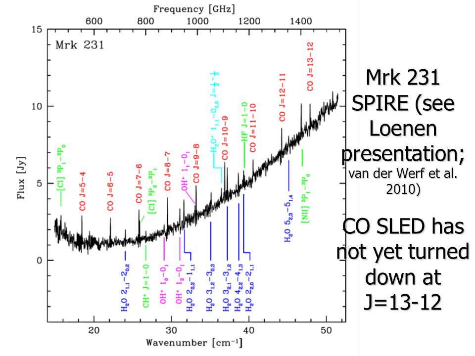 Mrk 231 SPIRE (see Loenen presentation; van der Werf et al. 2010) CO SLED has not yet turned down at J=13-12