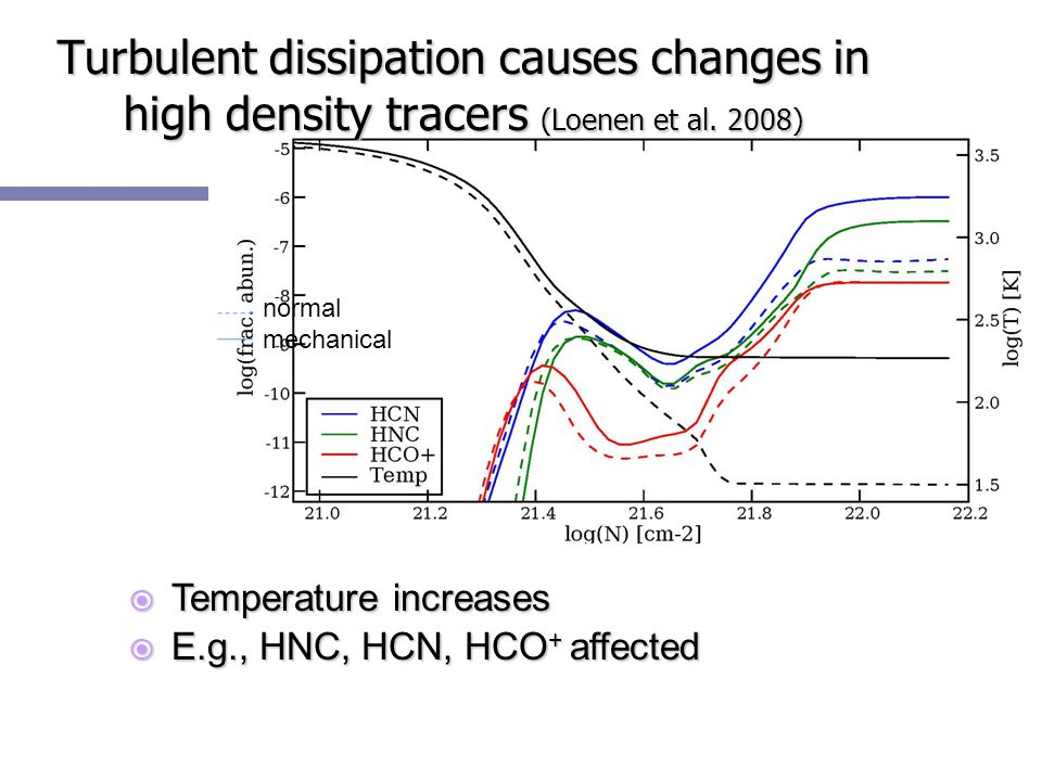  Temperature increases  E.g., HNC, HCN, HCO + affected normal mechanical Turbulent dissipation causes changes in high density tracers (Loenen et al.