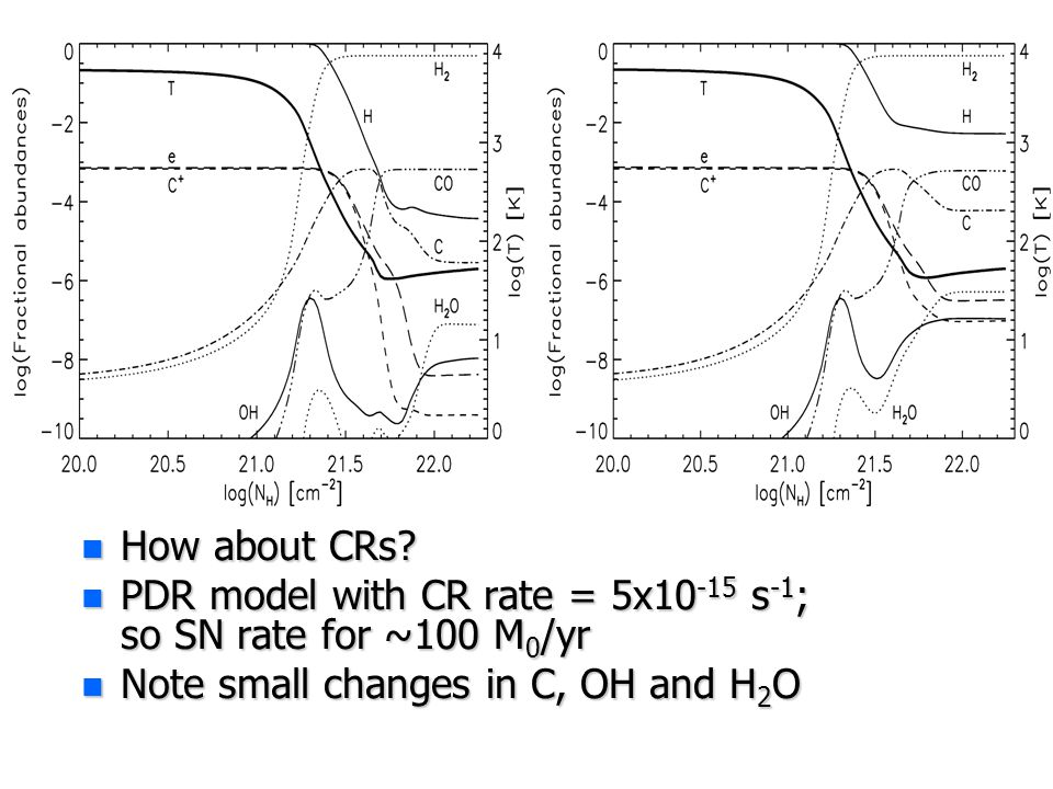 n How about CRs? n PDR model with CR rate = 5x10 -15 s -1 ; so SN rate for ~100 M 0 /yr n Note small changes in C, OH and H 2 O