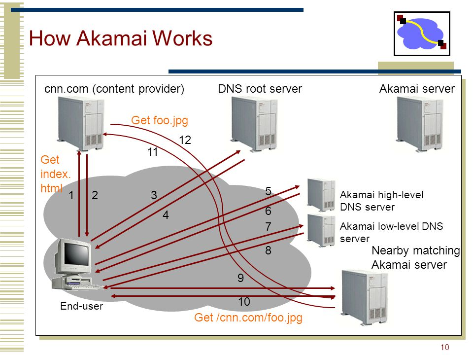 10 How Akamai Works End-user cnn.com (content provider)DNS root serverAkamai server 123 4 Akamai high-level DNS server Akamai low-level DNS server Nearby matching Akamai server 11 6 7 8 9 10 Get index.