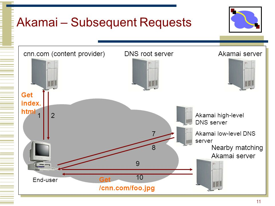 11 Akamai – Subsequent Requests End-user cnn.com (content provider)DNS root serverAkamai server 12 Akamai high-level DNS server Akamai low-level DNS server 7 8 9 10 Get index.
