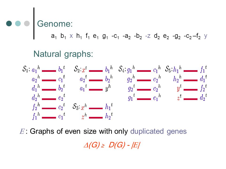 a 1 b 1 x h 1 f 1 e 1 g 1 -c 1 -a 2 -b 2 -z d 2 e 2 -g 2 -c 2 –f 2 y Genome: Natural graphs:  : Graphs of even size with only duplicated genes  (G) ≥ D(G) - |  |