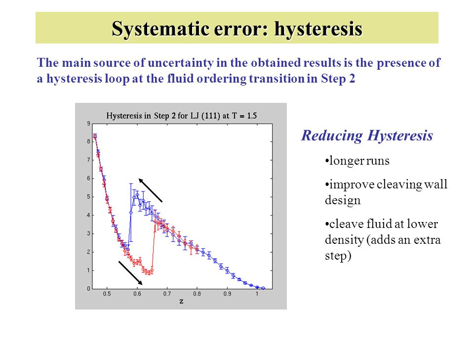Systematic error: hysteresis The main source of uncertainty in the obtained results is the presence of a hysteresis loop at the fluid ordering transit