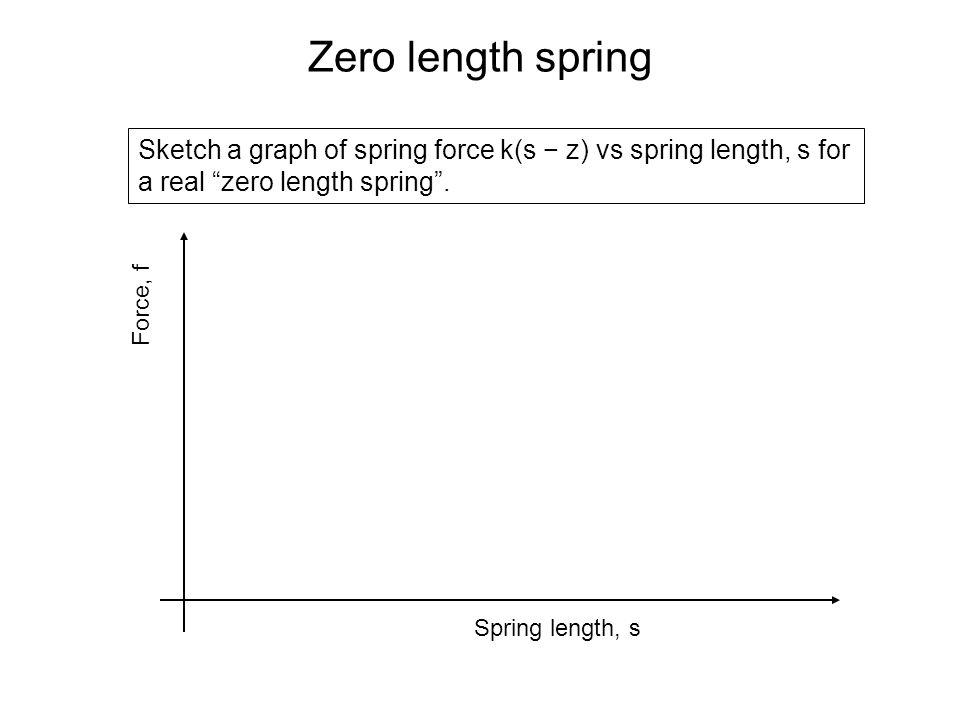 """Zero length spring Sketch a graph of spring force k(s − z) vs spring length, s for a real """"zero length spring"""". Force, f Spring length, s"""