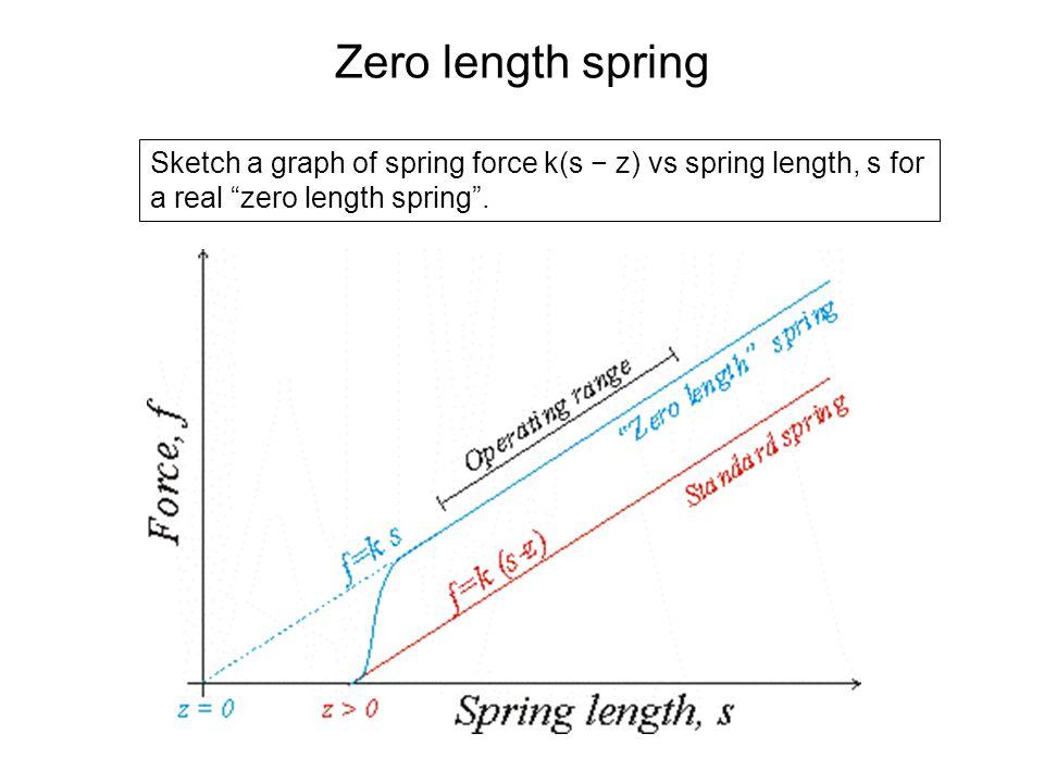 """Zero length spring Sketch a graph of spring force k(s − z) vs spring length, s for a real """"zero length spring""""."""