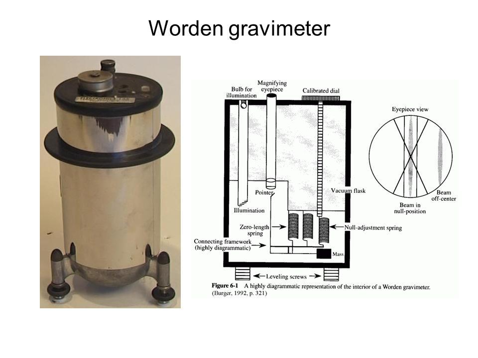 Worden gravimeter