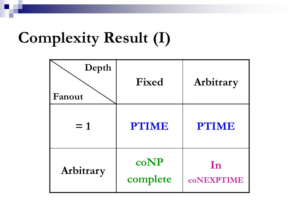 Complexity Result (I) Depth Fanout FixedArbitrary = 1PTIME Arbitrary coNP complete In coNEXPTIME