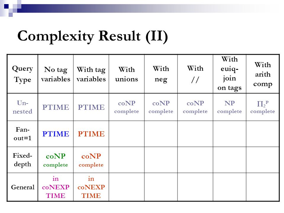 Complexity Result (II) Query Type No tag variables With tag variables With unions With neg With // With euiq- join on tags With arith comp Un- nested PTIME coNP complete NP complete  2 P complete Fan- out=1 PTIME Fixed- depth coNP complete General in coNEXP TIME