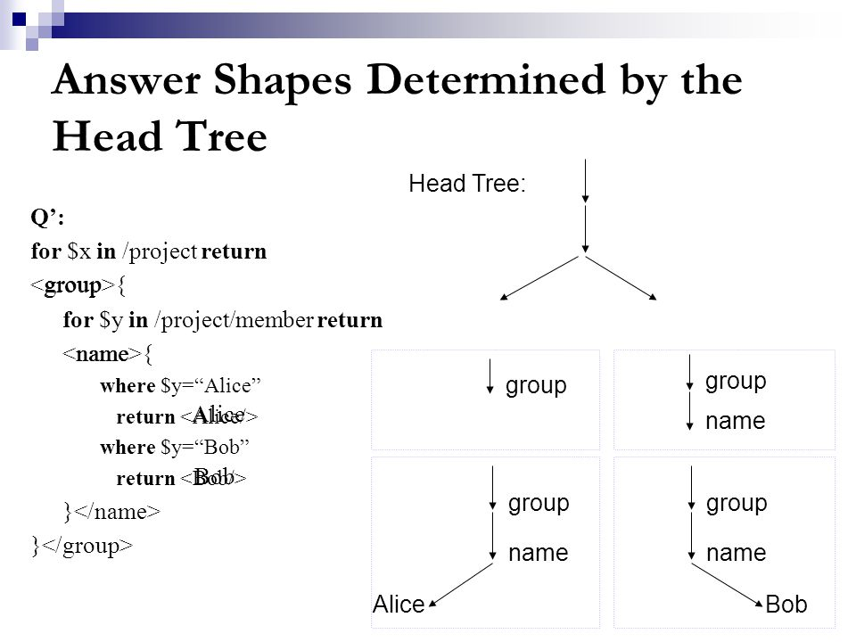 Answer Shapes Determined by the Head Tree Q': for $x in /project return { for $y in /project/member return { where $y= Alice return where $y= Bob return } Alice Bob Head Tree: group name group name group Alice name group name Bob