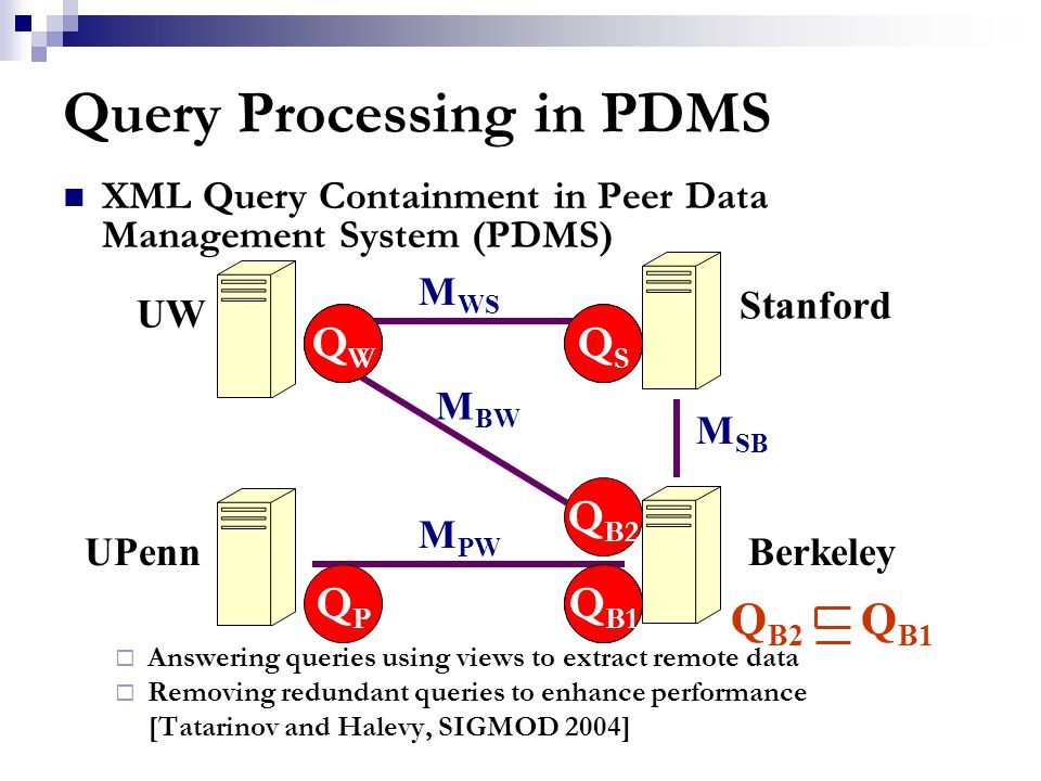 Query Processing in PDMS XML Query Containment in Peer Data Management System (PDMS)  Answering queries using views to extract remote data  Removing redundant queries to enhance performance [Tatarinov and Halevy, SIGMOD 2004] M WS M PW M SB M BW QWQW Q W UW Stanford Berkeley UPenn QWQW QPQP Q B1 Q B2 QSQS Q B1 QSQS Q B2 Q B1