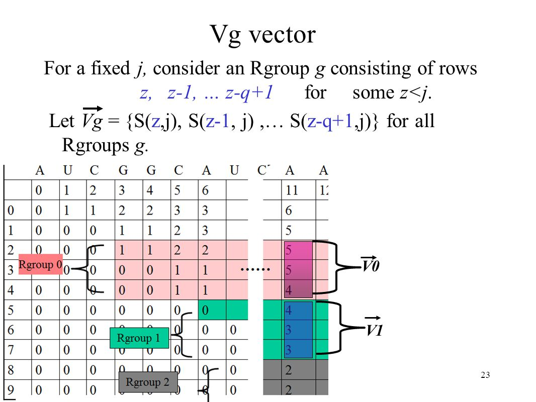 23 Vg vector For a fixed j, consider an Rgroup g consisting of rows z, z-1, … z-q+1 for some z<j.