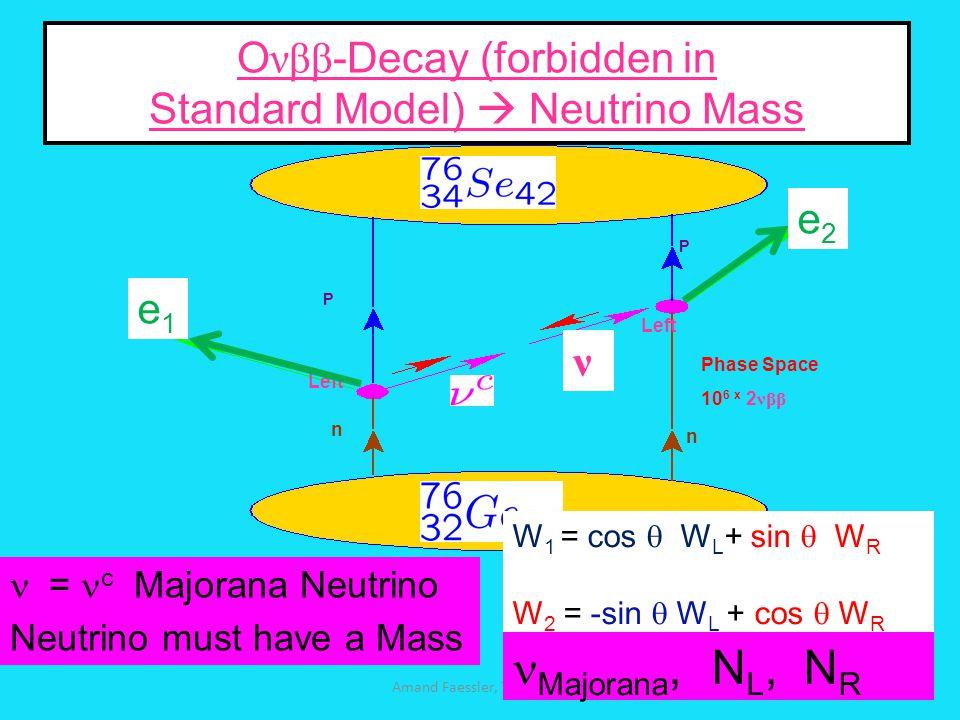 O νββ -Decay (forbidden in Standard Model)  Neutrino Mass P P n n Left ν Phase Space 10 6 x 2 νββ Amand Faessler, Tuebingen e1e1 e2e2  = c Majorana Neutrino Neutrino must have a Mass W 1 = cos  W L + sin  W R W 2 = -sin  W L + cos  W R Majorana, N L, N R