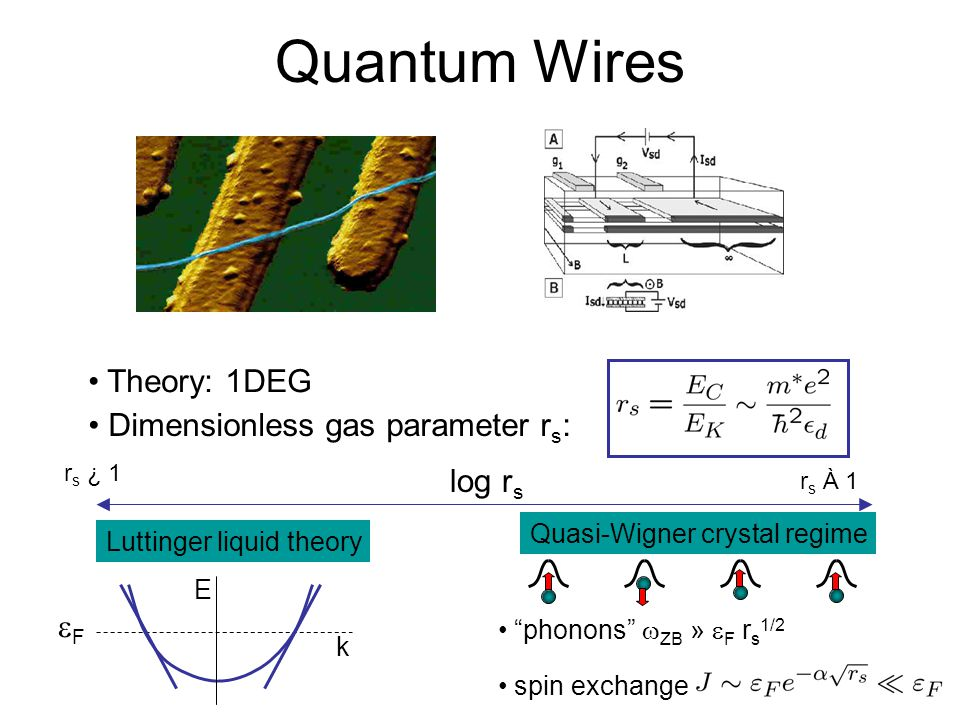 Quantum Wires Theory: 1DEG Dimensionless gas parameter r s : log r s r s À 1 r s ¿ 1 Luttinger liquid theory FF E k Quasi-Wigner crystal regime phonons  ZB »  F r s 1/2 spin exchange
