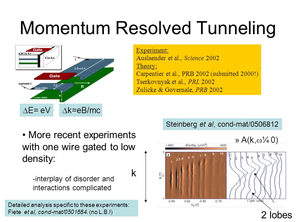 Momentum Resolved Tunneling Experiment: Auslaender et al., Science 2002 Theory: Carpentier et al., PRB 2002 (submitted 2000!) Tserkovnyak et al., PRL