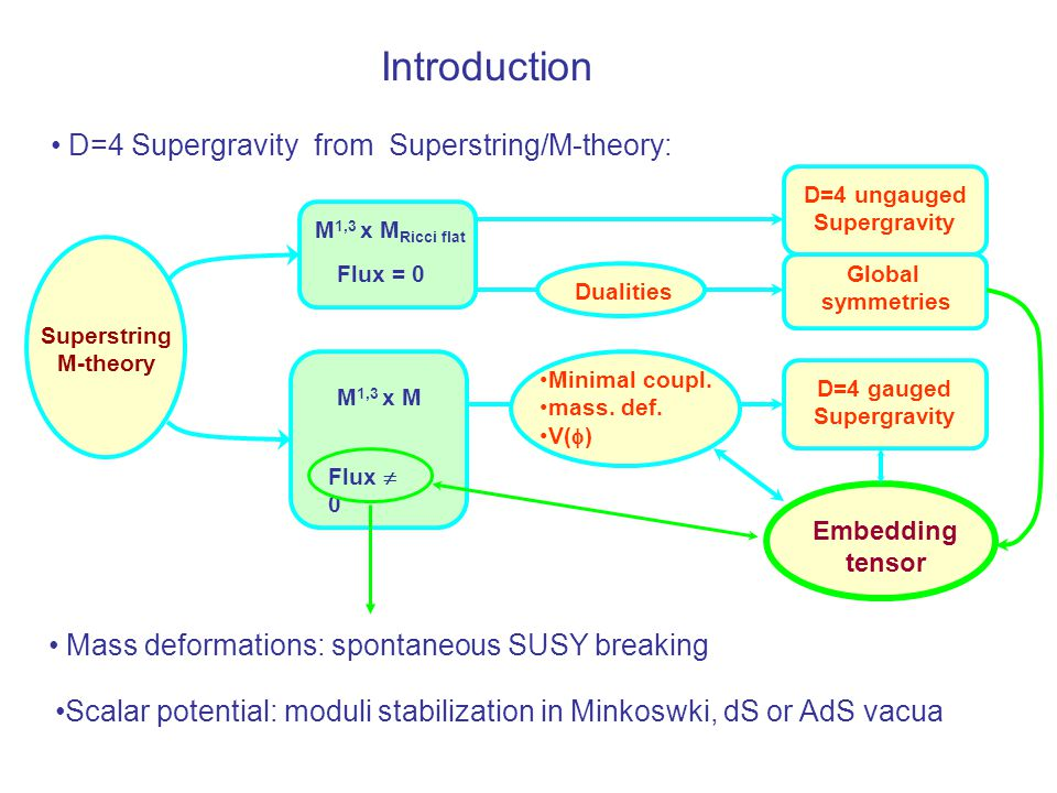 Introduction D=4 Supergravity from Superstring/M-theory: Superstring M-theory M 1,3 x M Ricci flat Flux = 0 D=4 ungauged Supergravity Global symmetries DualitiesMinimal coupl.