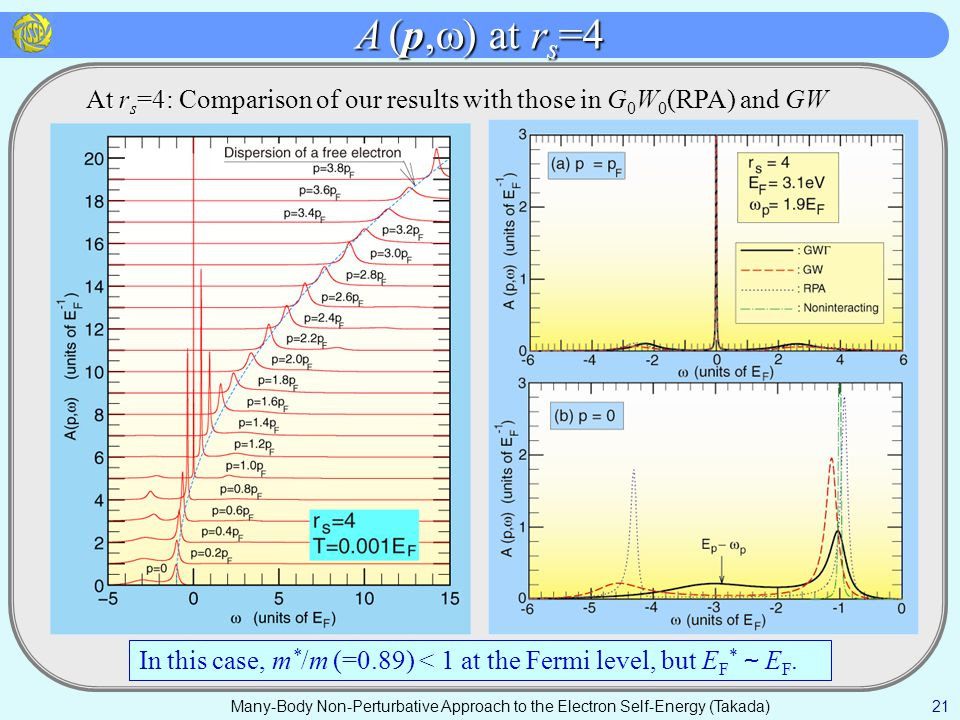 A (p,  ) at r s =4 Many-Body Non-Perturbative Approach to the Electron Self-Energy (Takada) 21 At r s =4 At r s =4: Comparison of our results with those in G 0 W 0 (RPA) and GW In this case, m * /m (=0.89) < 1 at the Fermi level, but E F * ~ E F.