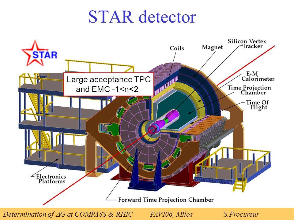 Large acceptance TPC and EMC -1<η<2 STAR detector Determination of  G at COMPASS & RHICPAVI06, Milos S.Procureur
