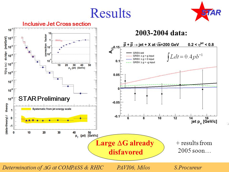 Results Determination of  G at COMPASS & RHICPAVI06, Milos S.Procureur STAR Inclusive Jet Cross section STAR Preliminary Large  G already disfavored 2003-2004 data: + results from 2005 soon…